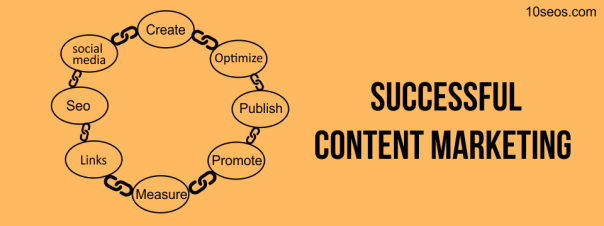 How to have a successful Content Marketing.png